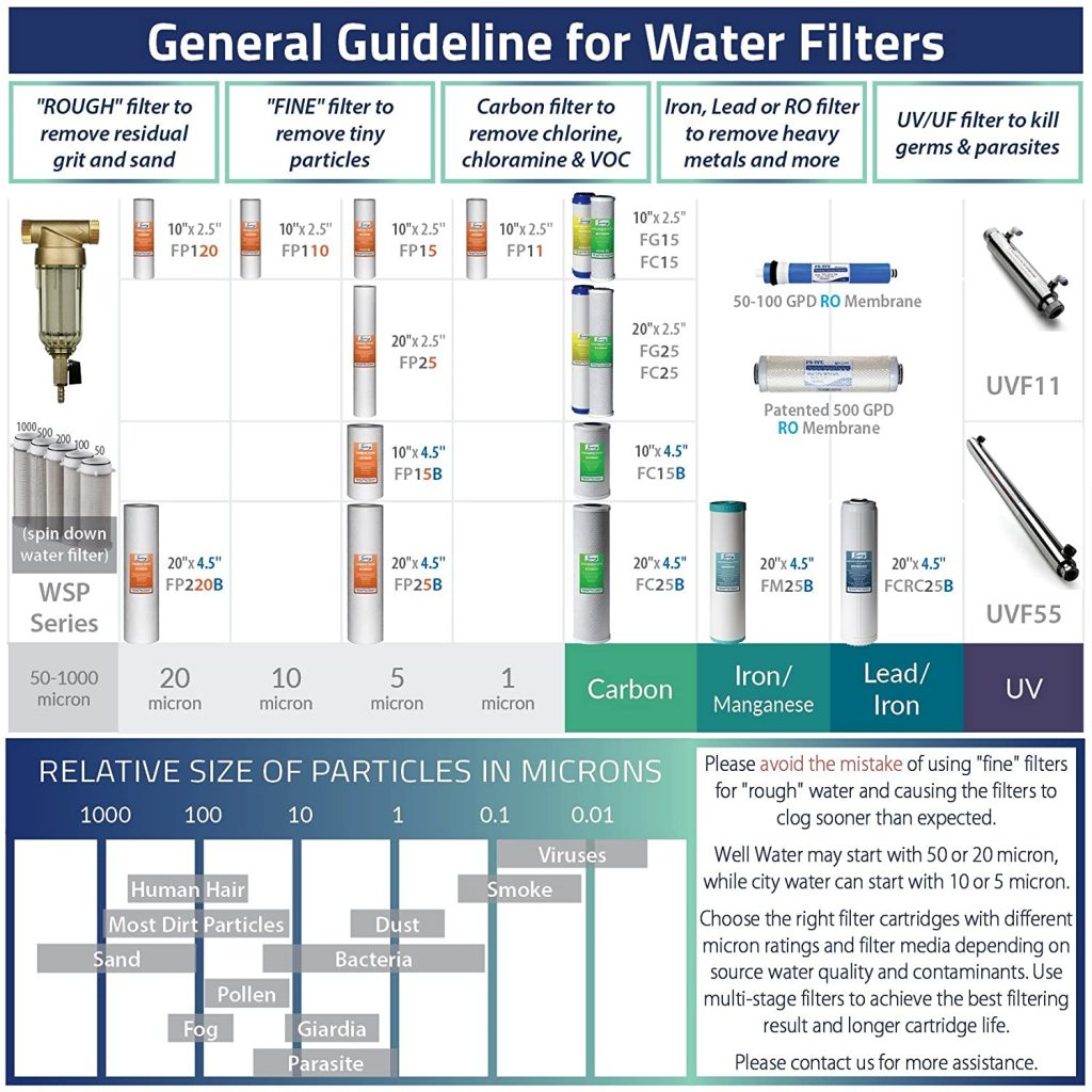 iSpring water filter guide